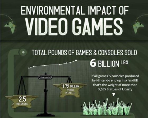 [Infographie] L'Impact Environnemental des Jeux Vidéo