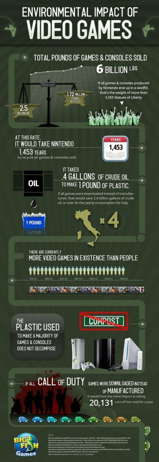 Infographie-LImpact-Environnemental-des-Jeux-Vidéo